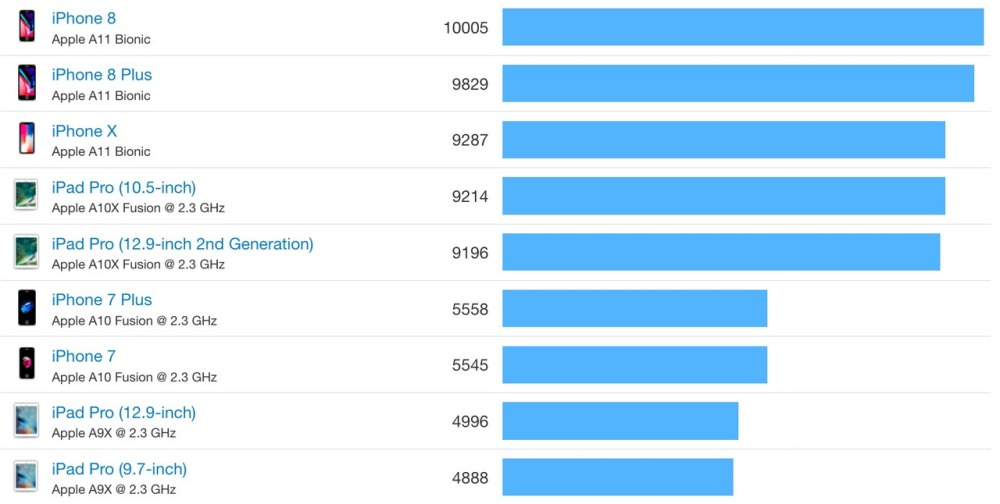 iphoen 8 geekbench